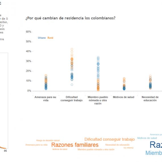Transiciones demográficas en Colombia